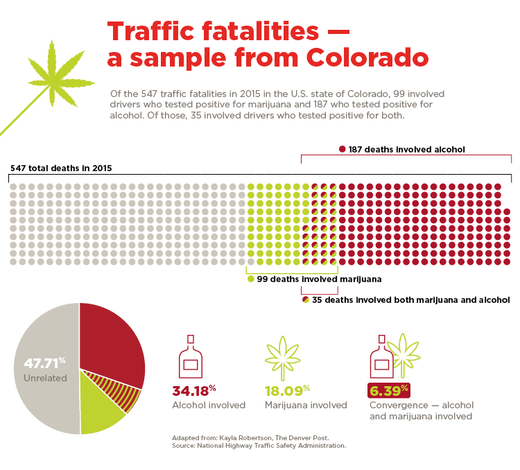 graphic showing a sample of traffic fatalities from Colorado involving alcohol and marihuana