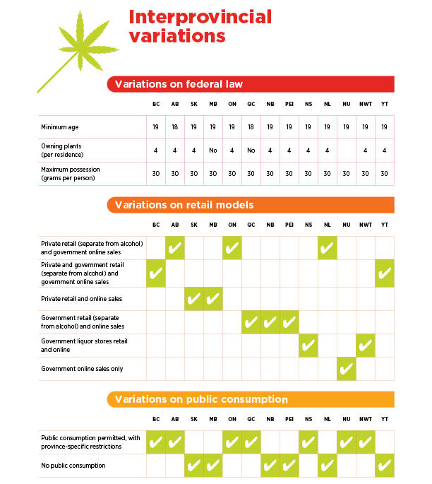 Graph showing differences in cannabis regulations between provinces
